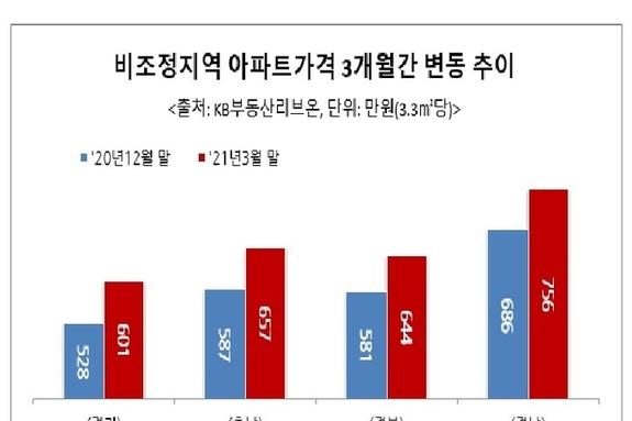 6월 다주택자 세금폭탄 터진다...'비규제지역' 풍선효과?
